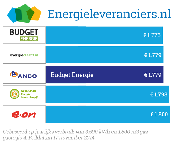 ANBO energiecollectief